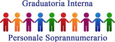 Pubblicazione graduatorie definitive per l'individuazione degli eventuali docenti e del personale ATA soprannumerario per l'a.s. 2020/2021.