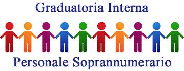 ORGANICO DI DIRITTO a. s. 2021/22. Pubblicazione graduatorie provvisorie per l'individuazione degli eventuali docenti soprannumerari.